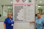 Lorraine Pollock and Barb Pipher show us the final scores from the 33rd ISA. - Photo credit Stan McCormack